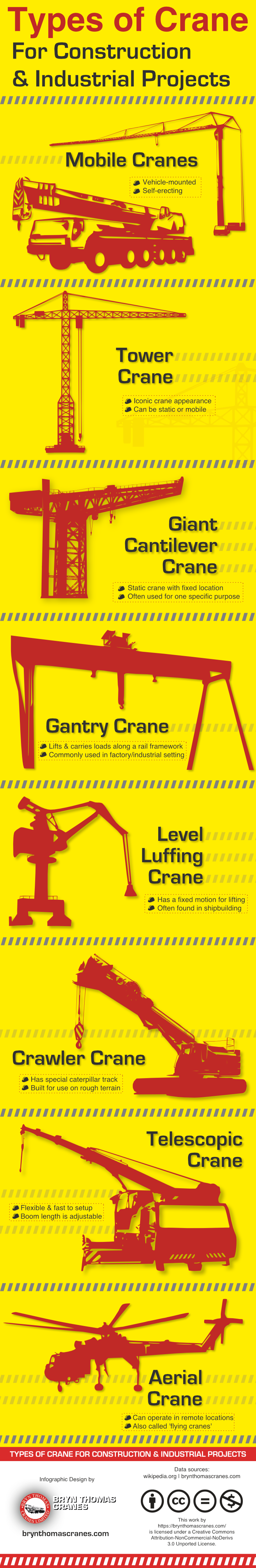 Types Of Crane For Construction & Industrial Projects Infographic